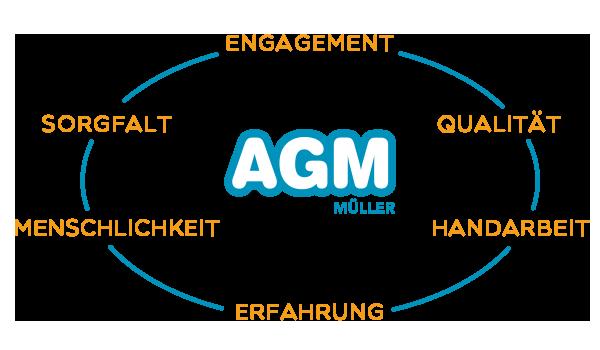 grafik_ueber_agm